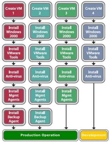 manual setup of several VM